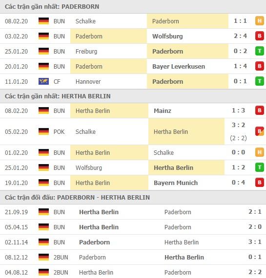Thành tích và kết quả đối đầu Paderborn vs Hertha Berlin