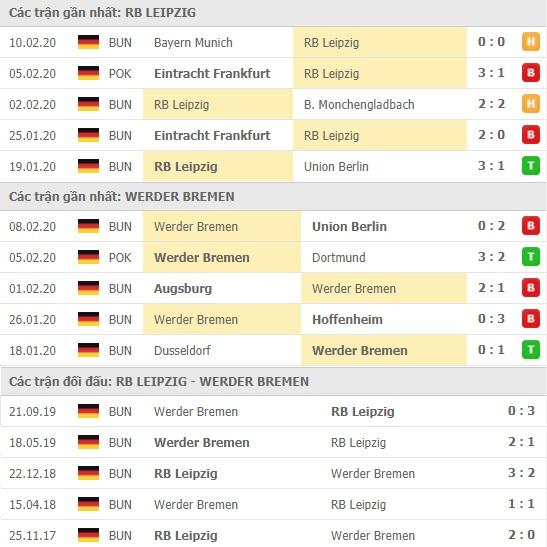 Thành tích và kết quả đối đầu RB Leipzig vs Werder Bremen
