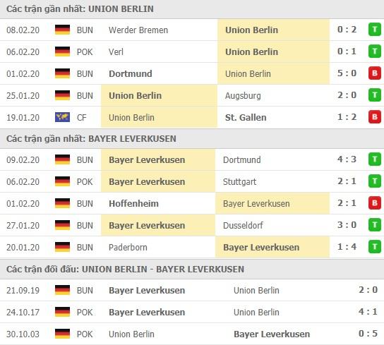 Thành tích và kết quả đối đầu Union Berlin vs Bayer Leverkusen