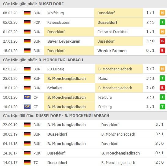 Thành tích và kết quả đối đầu Dusseldorf vs Monchengladbach