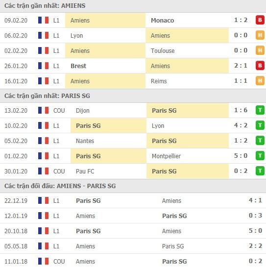 Thành tích và kết quả đối đầu Amiens vs Paris SG