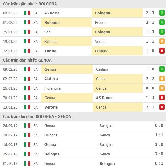 Thành tích và kết quả đối đầu Bologna vs Genoa