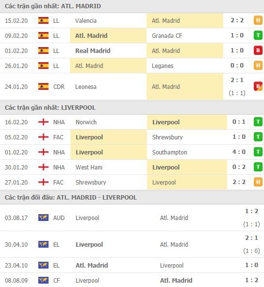 Thành tích và kết quả đối đầu Atletico Madrid vs Liverpool