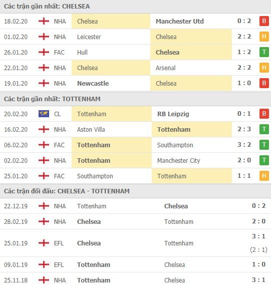 Thành tích và kết quả đối đầu Chelsea vs Tottenham