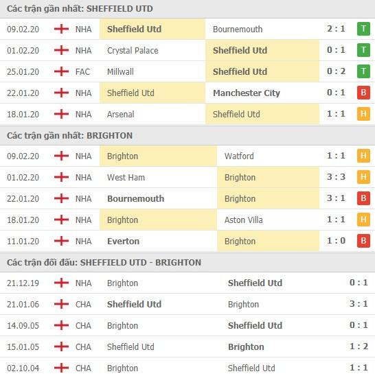 Thành tích và kết quả đối đầu Sheffield Utd vs Brighton