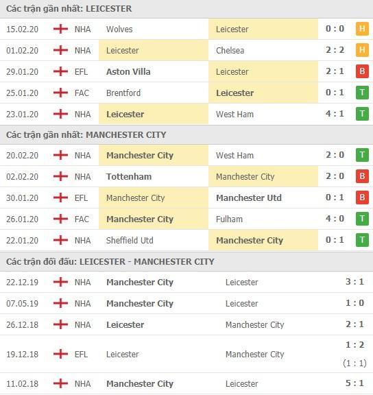 Thành tích và kết quả đối đầu Leicester vs Man City