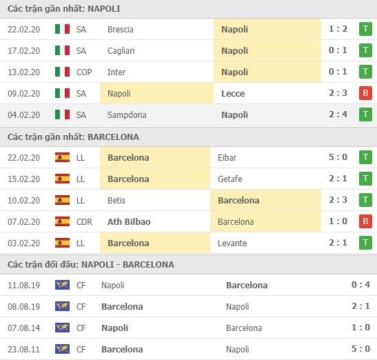 Thành tích và kết quả đối đầu Napoli vs Barcelona