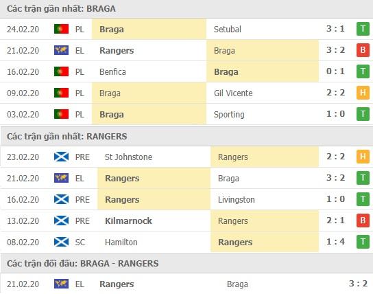 Thành tích và kết quả đối đầu Braga vs Rangers