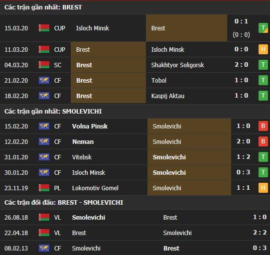 Thành tích và kết quả đối đầu Dinamo Brest vs Smolevichi