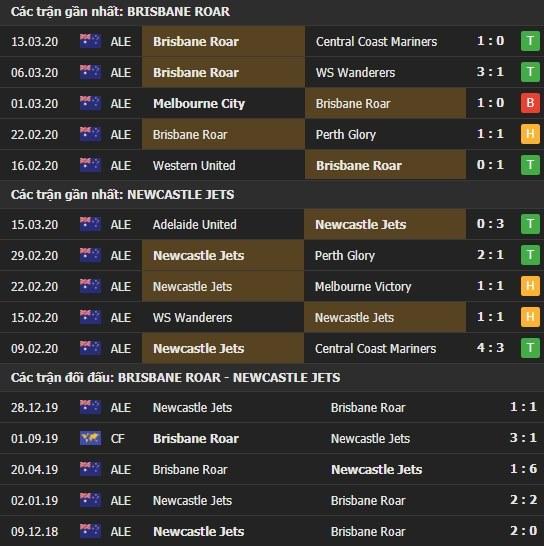 Thành tích và kết quả đối đầu Brisbane Roar vs Newcastle Jets