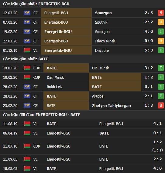 Thành tích và kết quả đối đầu Energetik vs BATE Borisov