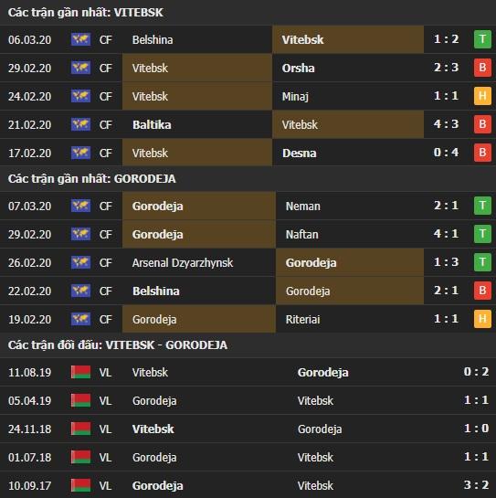 Thành tích và kết quả đối đầu Vitebsk vs Gorodeja