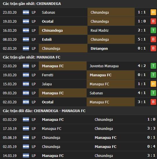 Thành tích và kết quả đối đầu Chinandega vs Managua