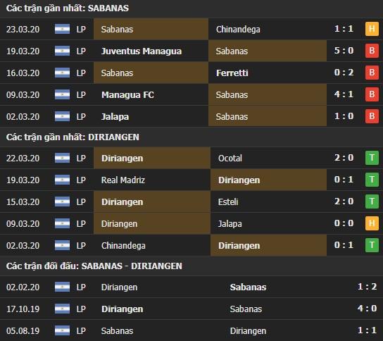 Thành tích và kết quả đối đầu Sabanas vs Diriangen