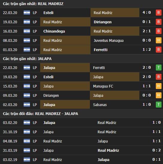 Thành tích và kết quả đối đầu Real Madriz vs Jalapa