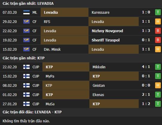 Thành tích và kết quả đối đầu Levadia vs KTP Kotka