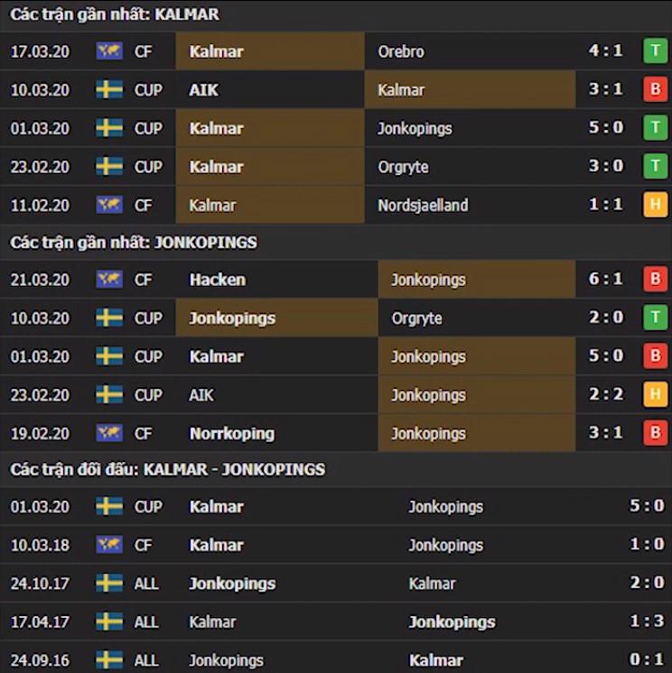 Thành tích và kết quả đối đầu Kalmar vs Jonkopings