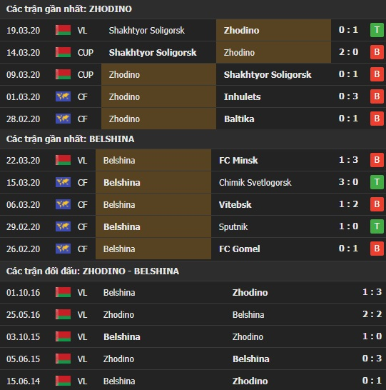Thành tích và kết quả đối đầu Zhodino vs Belshina
