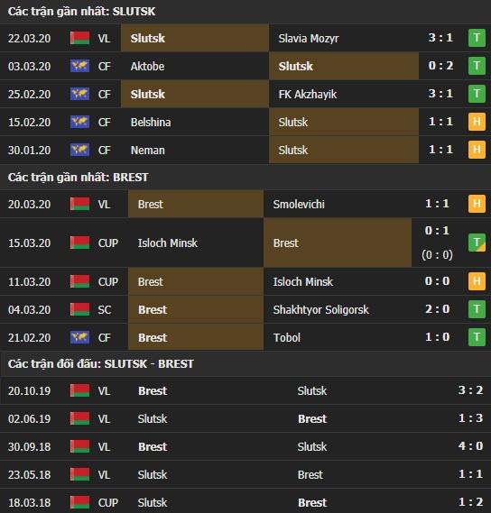 Thành tích và kết quả đối đầu Slutsk vs Dynamo Brest