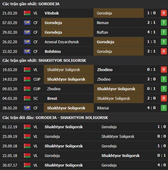 Thành tích và kết quả đối đầu Gorodeja vs Soligorsk