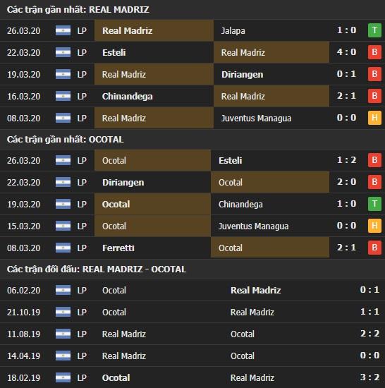 Thành tích và kết quả đối đầu Real Madriz vs Ocotal