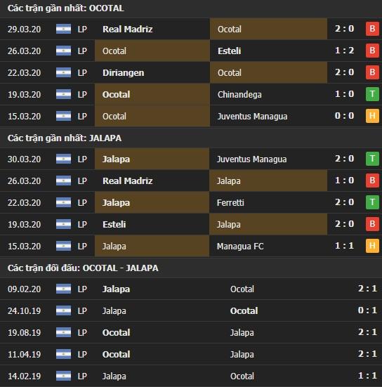 Thành tích và kết quả đối đầu Ocotal vs Jalapa