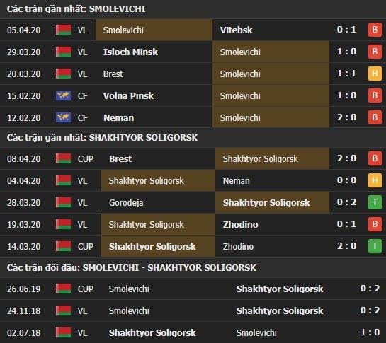 Thành tích và kết quả đối đầu Smolevichi vs Shakhtyor Soligorsk