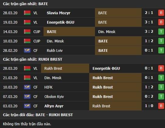 Thành tích và kết quả đối đầu Bate Borisov vs Rukh Brest