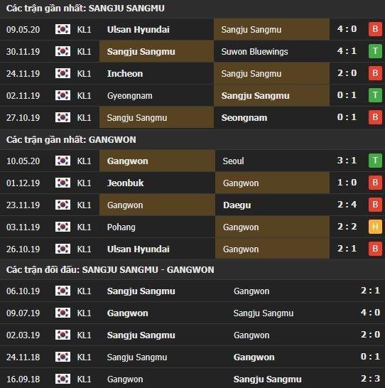 Thành tích kết quả đối đầu Sangju Sangmu vs Gangwon