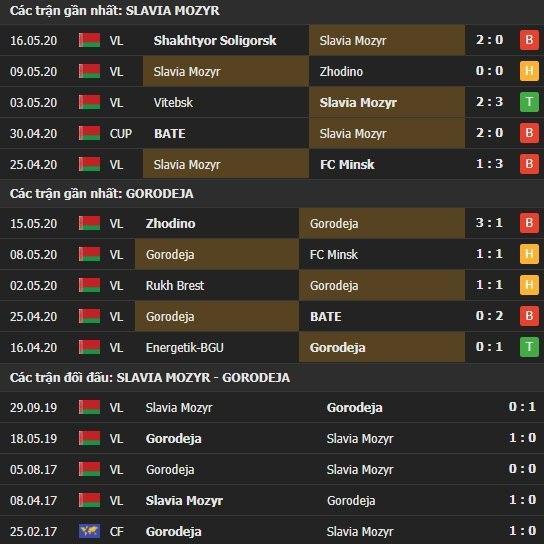Thành tích kết quả đối đầu Slavia Mozyr vs Gorodeya