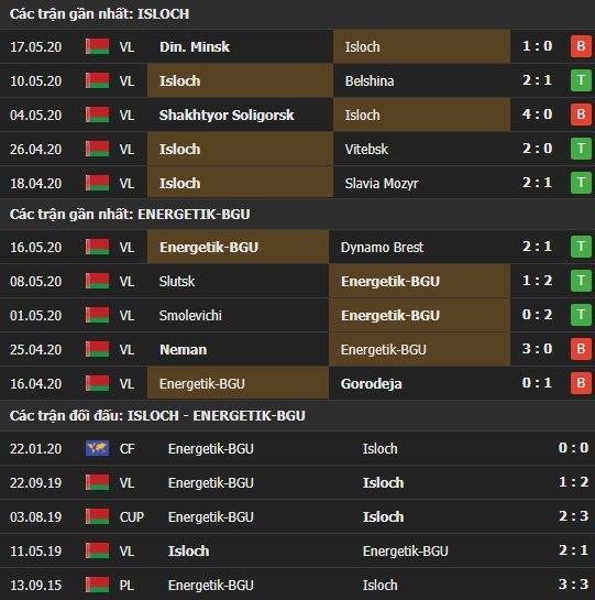 Thành tích kết quả đối đầu Isloch Minsk vs Energetik