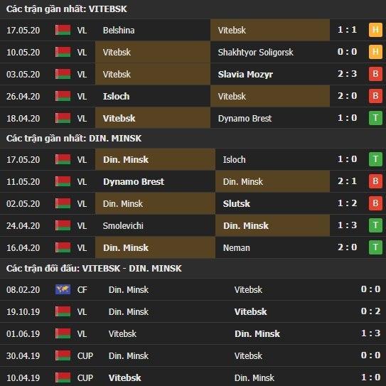 Thành tích kết quả đối đầu Vitebsk vs Dinamo Minsk