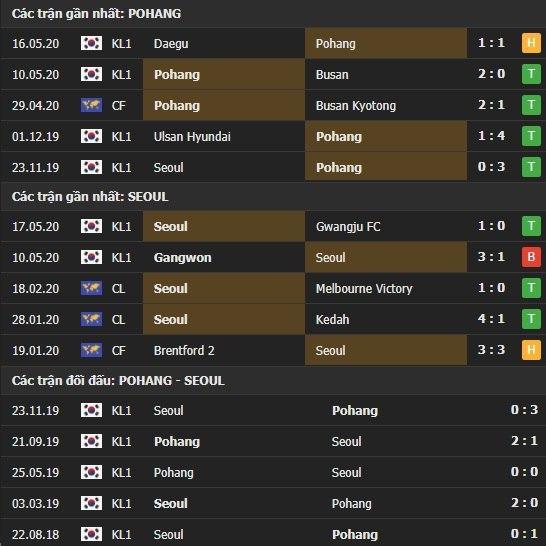 Thành tích kết quả đối đầu Pohang Steelers vs Seoul