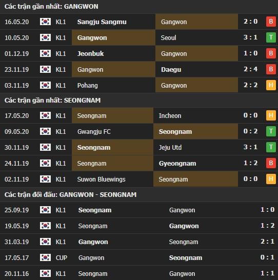 Thành tích kết quả đối đầu Gangwon vs Seongnam