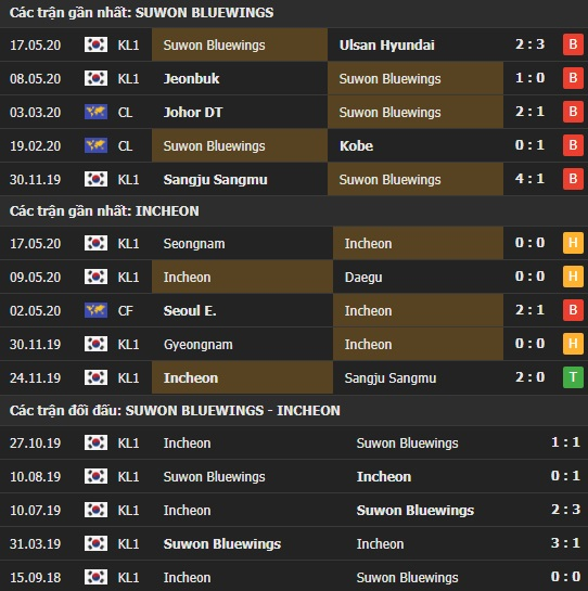 Thành tích kết quả đối đầu Suwon Bluewings vs Incheon