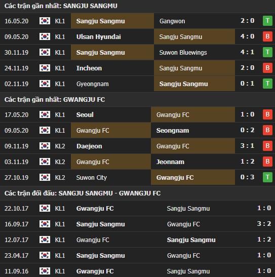 Thành tích kết quả đối đầu Sangju Sangmu vs Gwangju