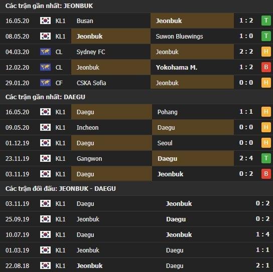 Thành tích kết quả đối đầu Jeonbuk Hyundai vs Daegu