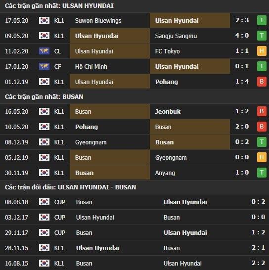 Thành tích kết quả đối đầu Ulsan Hyundai vs Busan