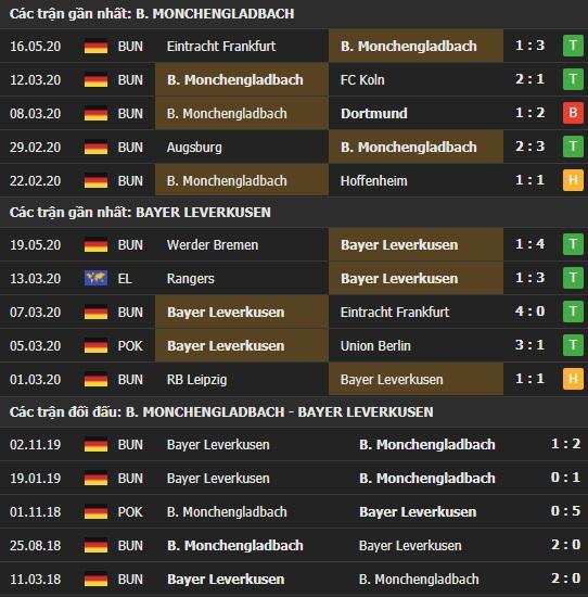 Thành tích kết quả đối đầu Monchengladbach vs Bayer Leverkusen