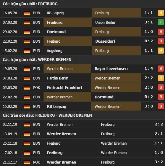 Thành tích kết quả đối đầu Freiburg vs Werder Bremen