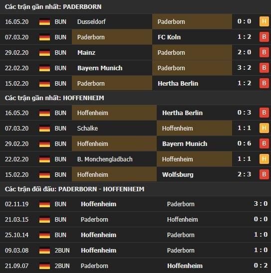 Thành tích kết quả đối đầu Paderborn vs Hoffenheim