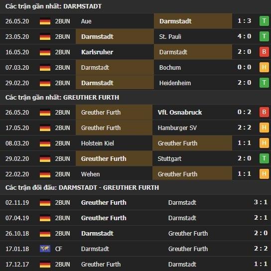 Thành tích kết quả đối đầu Darmstadt vs Greuther Furth