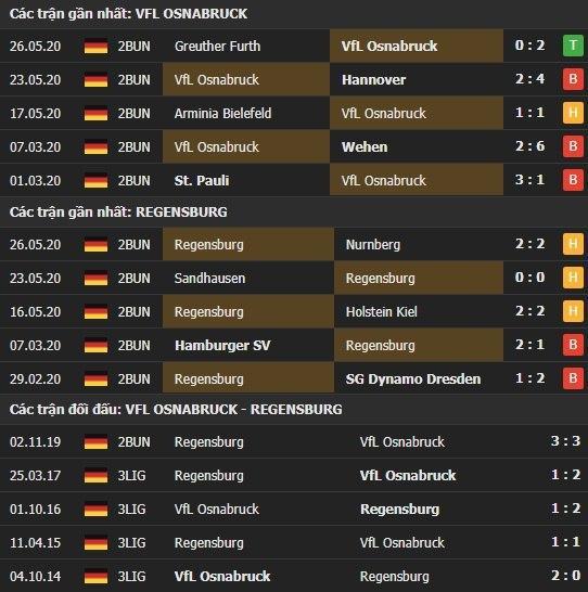 Thành tích kết quả đối đầu Osnabruck vs Regensburg