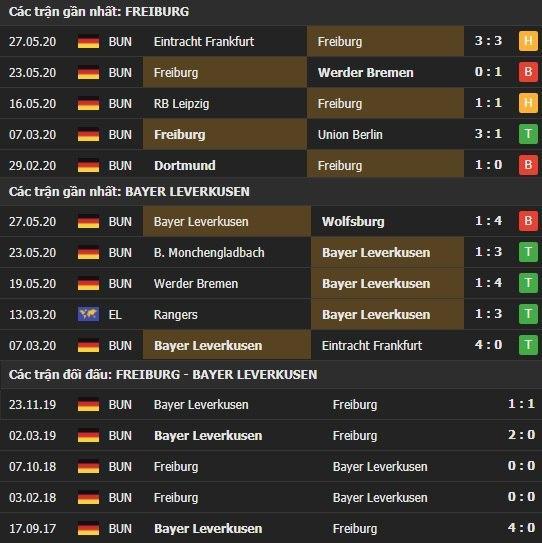 Thành tích kết quả đối đầu Freiburg vs Bayer Leverkusen