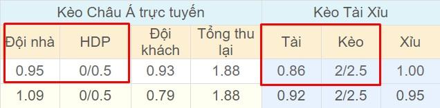 Tỉ lệ kèo Sangju Sangmu vs Gwangju