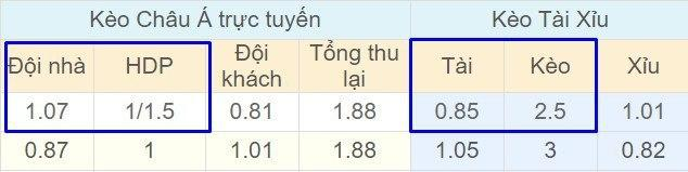 Tỉ lệ kèo Ulsan Hyundai vs Busan