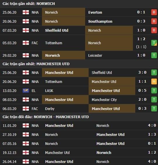 Thành tích kết quả đối đầu Norwich vs Manchester United