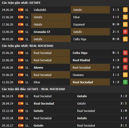 Thành tích kết quả đối đầu Getafe vs Real Sociedad
