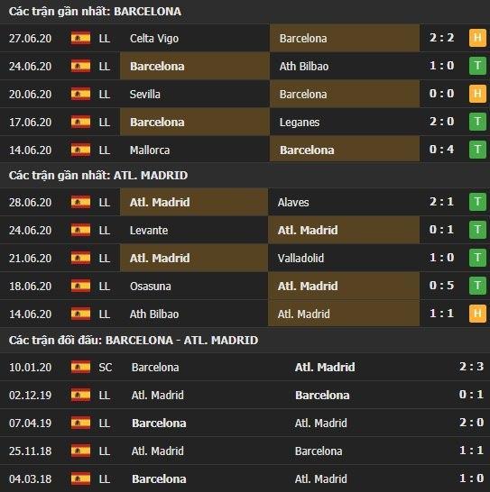 Thành tích kết quả đối đầu Barcelona vs Atletico Madrid