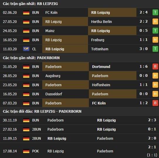 Thành tích kết quả đối đầu RB Leipzig vs Paderborn